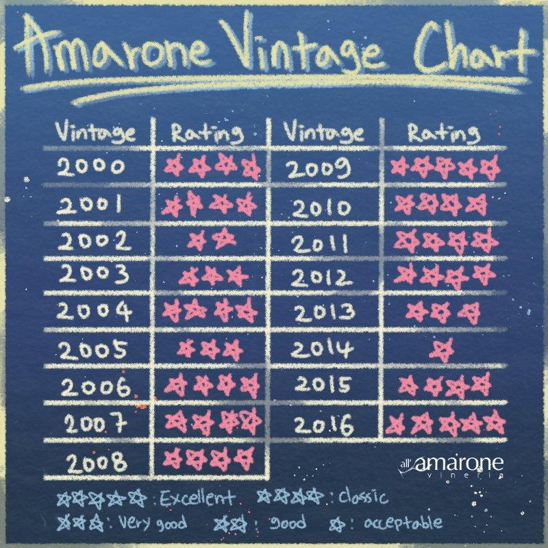 Amarone della Valpolicella Vintage Chart - From 200 to 2016